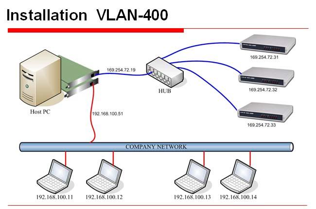 vlan公安网上语音督察系统拓扑图   多轨道